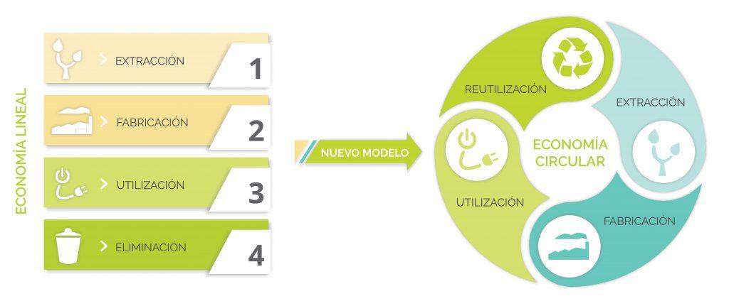 gráfico economía circular la rioja